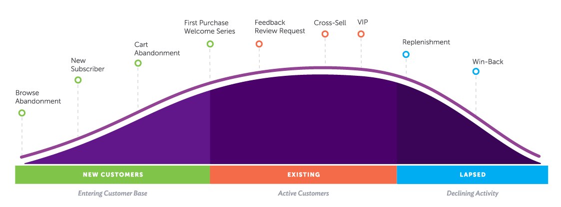 Customer Lifecycle Curve
