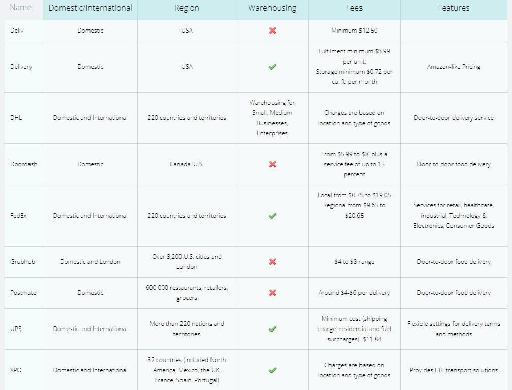 FBM Services List